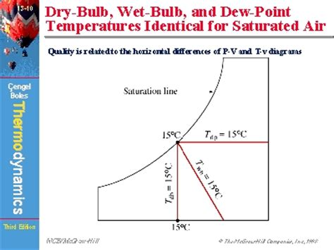 bulb bulb and dew point temperatures identical