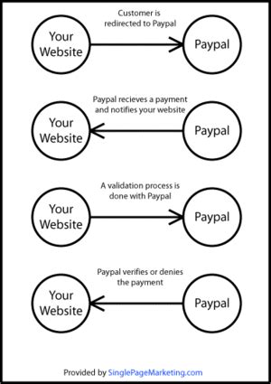 instant payment notification wikipedia