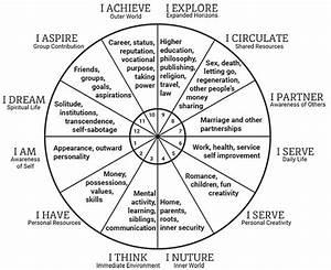Best 25+ Astrology chart ideas on Pinterest | Astrology ...
