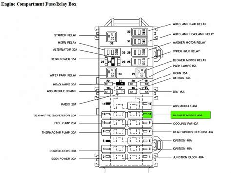2001 Ford Tauru Fuse Panel Diagram by Fuse Panel Diagram 2003 Ford F 150 Heater Wiring Diagram