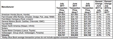 Us New Car Transaction Prices Rise In July Canadian