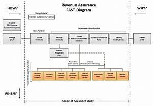 Bringing Strategic Planning  U0026 Value Engineering To Revenue