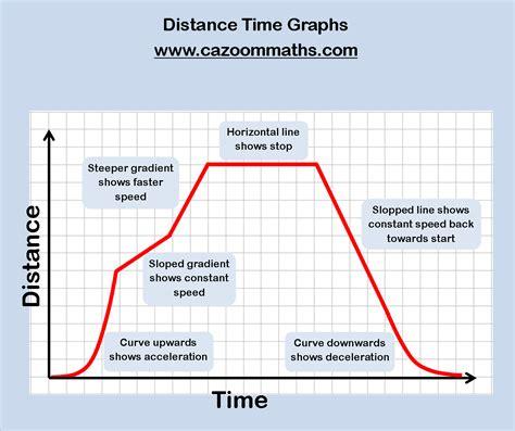 worksheet velocity time graph worksheet grass fedjp