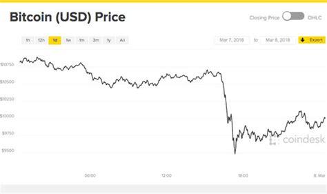 bitcoin crash cryptocurrency plummets
