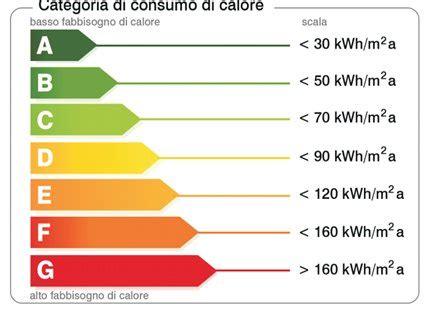 certificazione energetica attestato  prestazione
