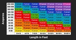 Wiring Gauge Chart