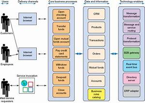 Enterprise Software Architecture Diagram Example  Conceptualarchitecturalmodels Pinned By