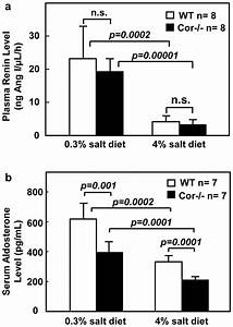 Levels Of Plasma Renin And Serum Aldosterone In Wt And Cor
