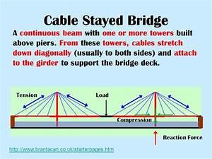 What Kind Of Bridge