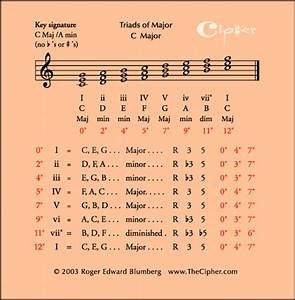 Major Scale Materials Formula Data Table Standard And