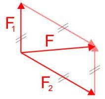 Kräfte Berechnen Winkel : die kraft als vektor vektorielle gr e ~ Themetempest.com Abrechnung