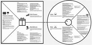Francisco Palao – Value Proposition Canvas: Get to know ...