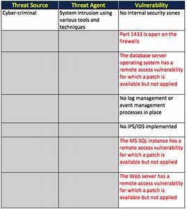 threat vulnerability risk assessment template - risk management chapter 2