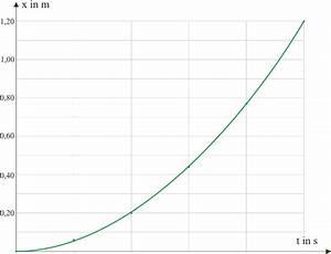 Freier Fall Geschwindigkeit Berechnen : freier fall 1 l sung leifi physik ~ Themetempest.com Abrechnung