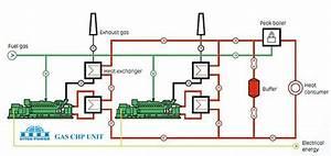 Methane Gas  Methane Gas Generator Electricity