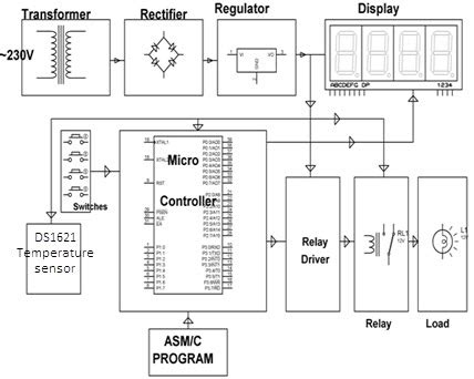 Precise Digital Temperature Controller Circuit Working