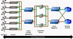 Next Generation Network Evolution  Iptv Network