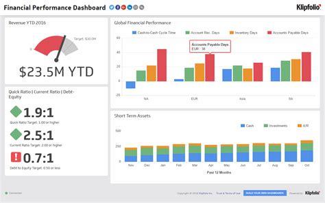 executive dashboard examples financial performance