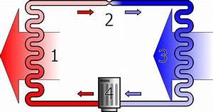 Heizkörper Austauschen Kosten : das funktionsprinzip einer kompressionsw rmepumpe ~ Lizthompson.info Haus und Dekorationen