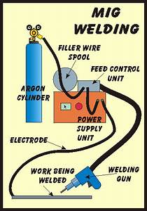 Mig Welding Works Diagram Of How