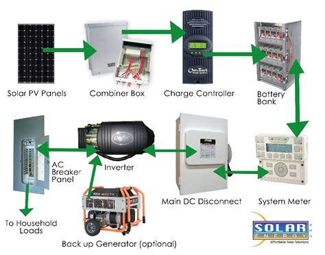 Solar With Battery Backup Emergency Power Systems