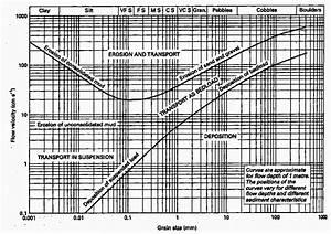 Understanding The Hjulstrom Curve