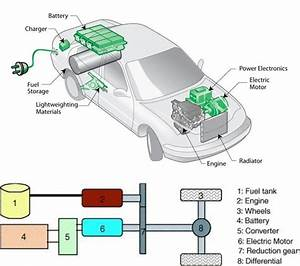 Diagram Of Electric Vehicle