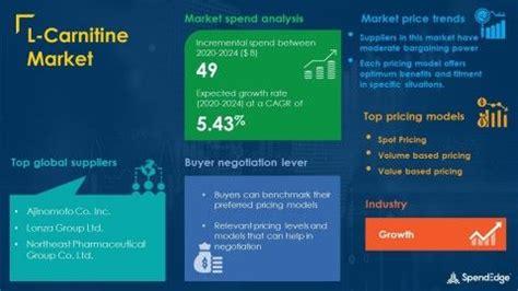 Global L-Carnitine Market Procurement Intelligence Report ...