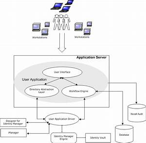 Novell Doc  Identity Manager 3 5 1 User Application