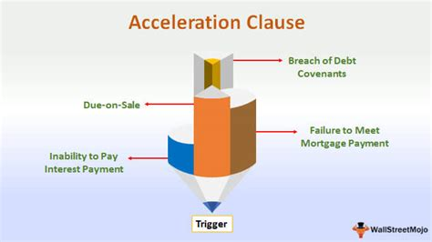 Acceleration Clause - Definition, Examples & Triggers
