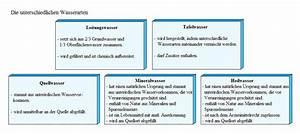 Tabellen Und Diagramme  U203a Tipps