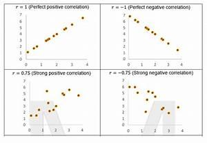 Part 3  Linear Regressions