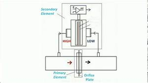 Working Of Differential Pressure Transmitter