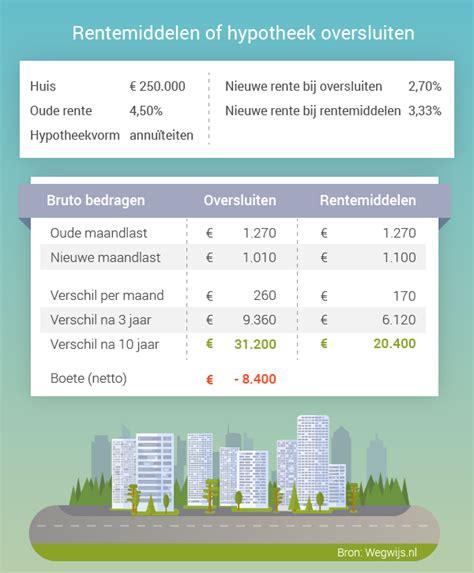 Huis Kopen Berekenen Kosten by Wat Kost Een Hypotheek Maandelijkse Kosten Hypotheek Annu