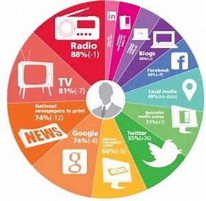 Digital Media Content Today