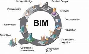 Building Information Modeling  U2013 Pfa Architects