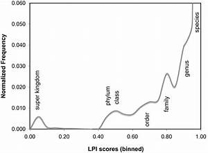 Lpi Score Frequency Distribution For 955 Bacterial And