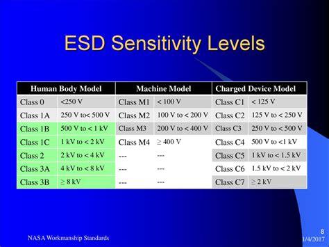 ESD Class 0 Protection Stress Levels - презентация онлайн