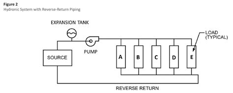 What I A Piping Diagram by Uneven Heating In Some Cast Iron Radiators Heating Help
