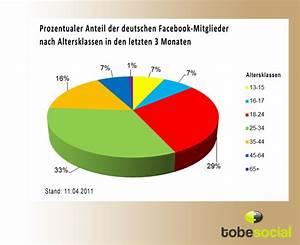 Facebook De Login Deutsch : facebook nutzerentwicklung innerhalb der letzten drei monate ~ Orissabook.com Haus und Dekorationen