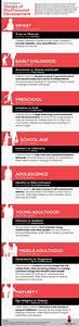 Erik Erikson's Stages of Psychosocial Development HRFnd