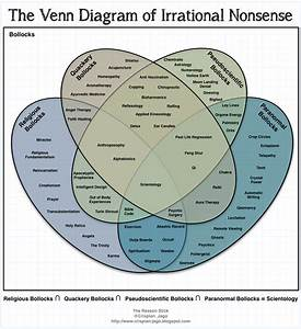 Irrational Measuring Stick  The Venn Diagram Of