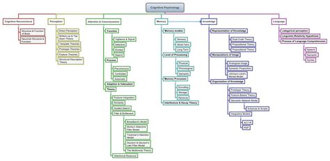 Cognitive Psychology -- Xmind Online Library