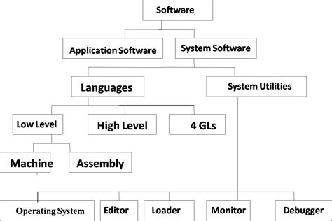 Computer Software And Types Of Software » Rozyph.com