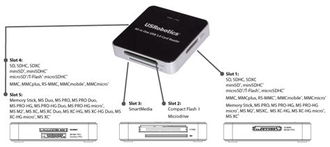 USRobotics USB Peripherals and Accessories: USR8420 All-in ...