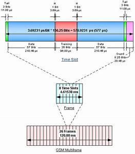 Rf Communication Technologies  Gsm And Umts Technical