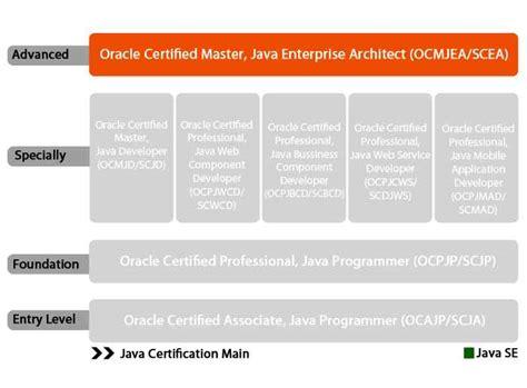 Ocmjea 5 (sun Certified Enterprise Architect