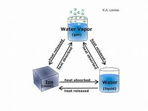 Science Molecules On Emaze