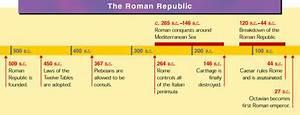 roman empire government timeline