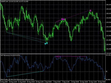 Divergence Template by Momentum Divergence Indicator
